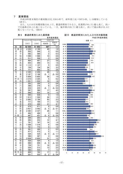 平成19年度 保健・衛生行政業務報告