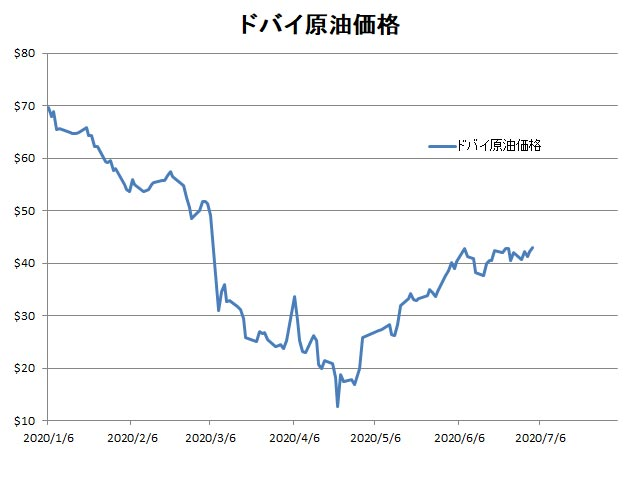 ドバイ原油価格2020年1月6日〜2020年7月3日