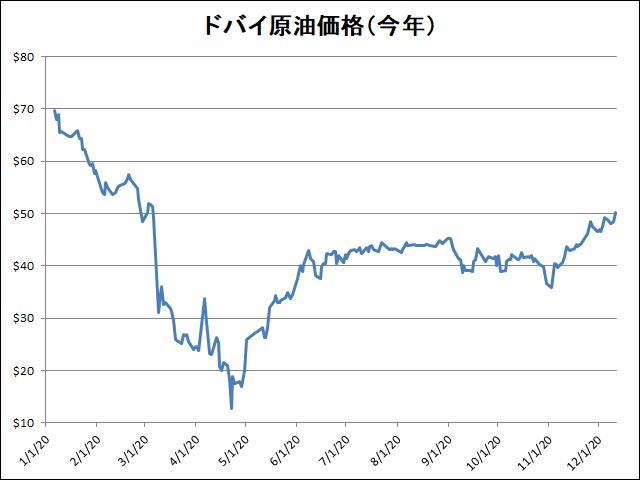 ドバイ原油価格2020年1月~12月11日