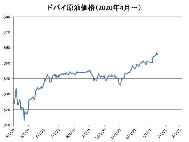 ドバイ原油価格2020年4月~2021年3月