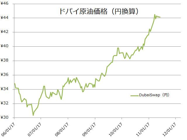 ドバイ原油価格(円換算)