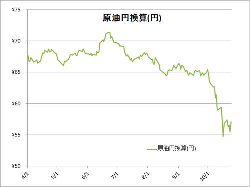 ドバイ原油価格円換算