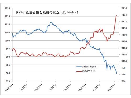 ドバイ原油価格と為替