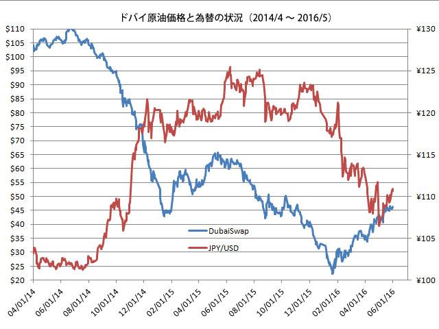 ドバイ原油価格と為替160531