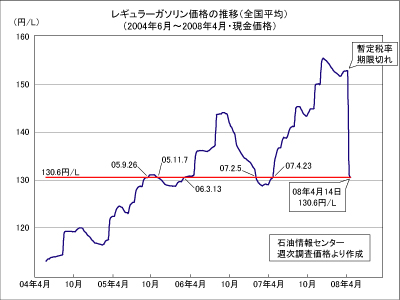 レギュラーガソリン価格の推移(2004年6月から2008年4月)