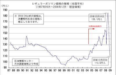 グラフ ガソリン価格の推移