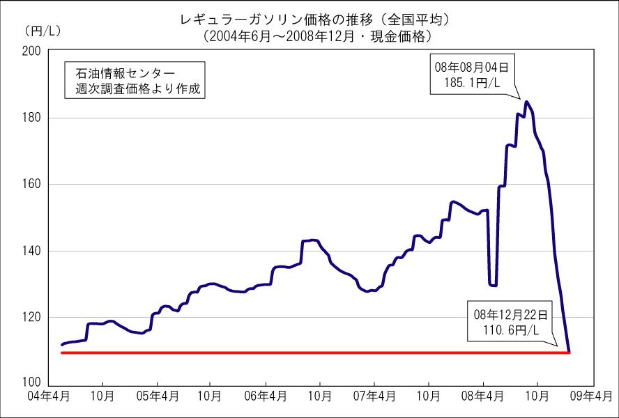 ガソリン 価格 広島