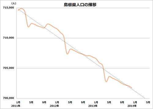 島根県人口の推移(短期)