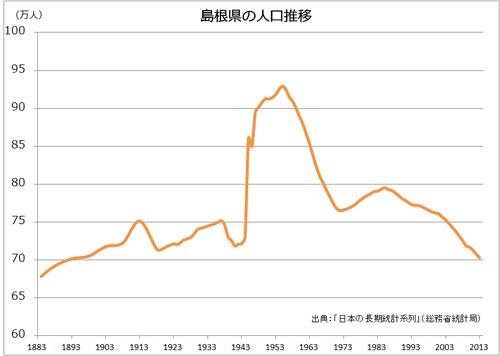 島根県人口の推移(長期)