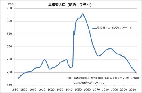 島根県の人口