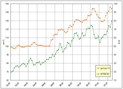ガソリン小売価格とWTI原油価格