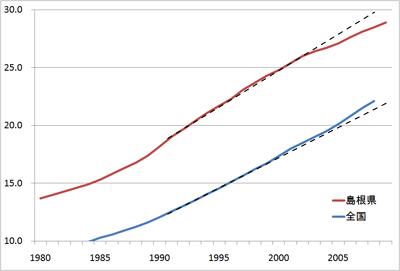 島根県と全国の高齢化率の推移