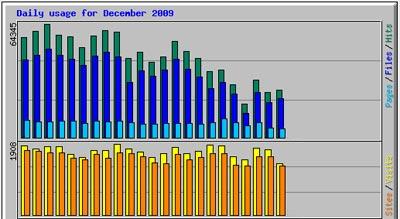 2009年12月のアクセス解析