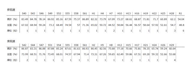 島根県の国政選挙投票率推移