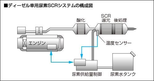 尿素SCR