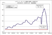ガソリン価格の推移 その4