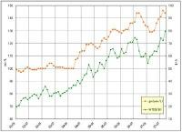 ガソリン価格の推移~2007年9月まで
