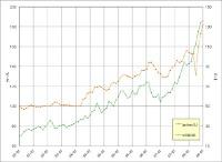 ガソリン価格の推移その3