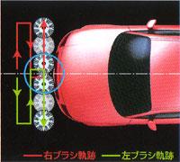 洗車機ESIS(イーシス) ラップターンシステム