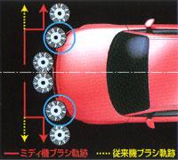 洗車機ESIS(イーシス) スーパーDアクティブシステム