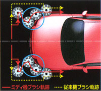 洗車機ミディ フルラップアラウンドシステム