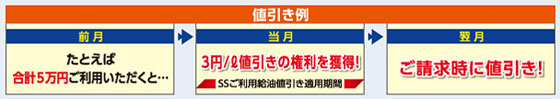 キグナス オブリカードα 値引き例